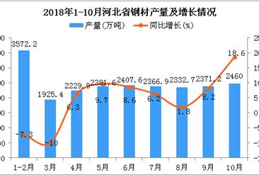 2018年1-10月河北省钢材产量为22047.5万吨 同比增长3.5%