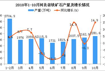 2018年1-10月河北省铁矿石产量为19888.3万吨 同比增长3.5%