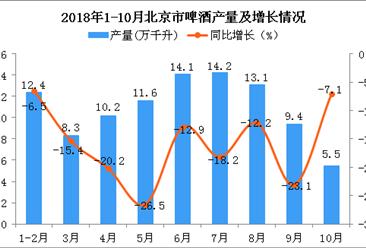 2018年1-10月北京市啤酒产量为98.8万千升 同比下降16.5%