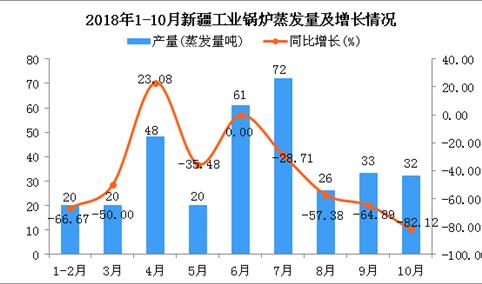2018年1-10月新疆工业锅炉蒸发量为332蒸发量吨 同比下降50.15%