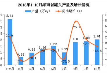 2018年1-10月海南省罐头产量及增长情况分析