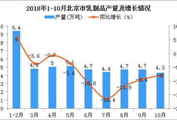 2018年1-10月北京市乳制品产量为47.1万吨 同比下降5.6%