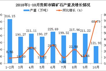 2018年1-10月贵阳市磷矿石产量骤降 同比下降0.78%