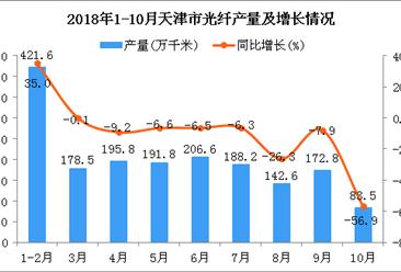 2018年1-10月天津市光纤产量为1781.3万千米 同比下降6.7%