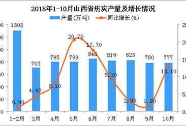 2018年1-10月山西省焦炭产量同比增长9.2%