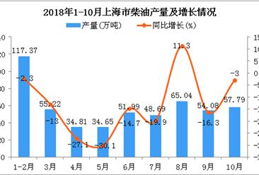2018年1-10月上海市柴油产量为519.64万吨 同比下降11.2%