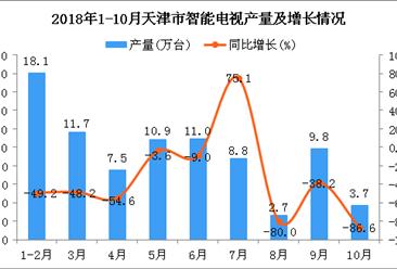 2018年1-10月天津市智能电视产量为84.1万台 同比下降47.4%