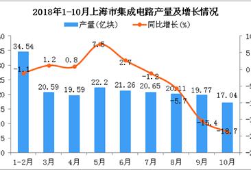 2018年1-10月上海市集成电路产量为195.75亿块 同比下降3%