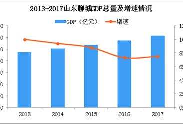 2018年山东聊城产业转移分析:优先发展哪些产业(图)