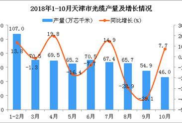 2018年1-10月天津市光缆产量为616.7万芯千米 同比下降6.8%