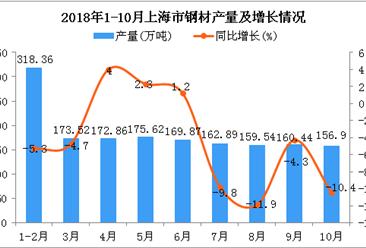 2018年1-10月上海市钢材产量及增长情况分析