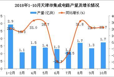 2018年1-10月天津市集成电路产量为14亿块 同比下降1.4%