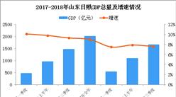 2018年山东日照产业转移分析:优先发展这些产业(图)