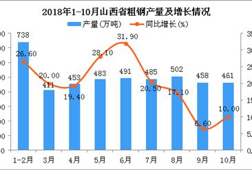 2018年1-10月山西省粗钢产量及增长情况分析(图)