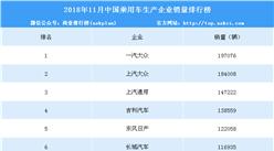 2018年11月中国乘用车企业销量排行榜