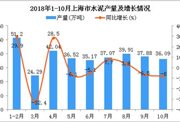 2018年1-10月上海市水泥产量同比增长1%