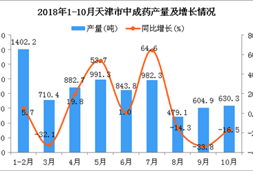 2018年1-10月天津市中成药产量同比下降0.4%(图)