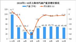 2018年1-10月上海市汽油产量为435.3万吨 同比下降8.7%