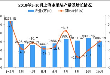 2018年1-10月上海市服装产量同比下降11.6%