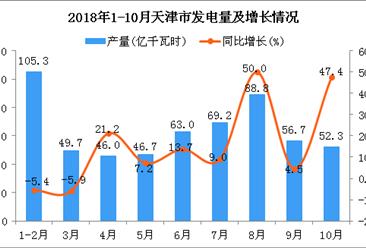 2018年1-10月天津市发电量同比增长8.6%