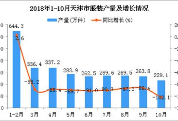 2018年1-10月天津市服装产量及增长情况分析:同比下降17.6%
