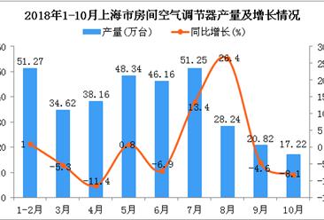 2018年1-10月上海市空调产量为336.08万台 同比0%