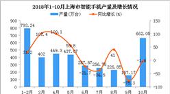 2018年1-10月上海市手机产量及增长情况分析:同比增长3.4%
