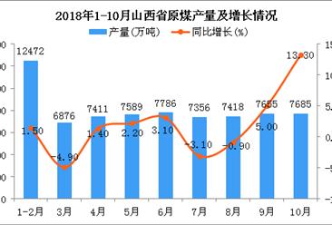 2018年1-10月山西省原煤產量為72248萬噸 同比增長2.4%
