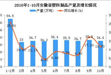 2018年1-10月安徽省塑料制品产量为343.5万吨 同比增长12.1%