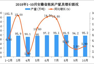 2018年10月安徽省焦炭产量维持增长趋势 同比增长3.9%