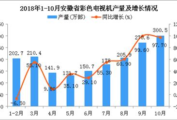 2018年1-10月安徽省彩色电视机产量及增长情况分析(图)