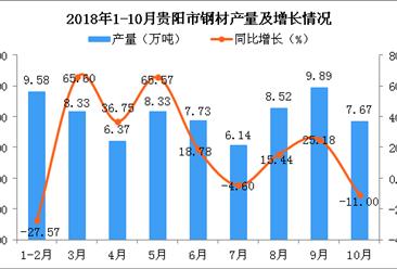 2018年1-10月贵阳市钢材产量为72.57万吨 同比增长4.78%