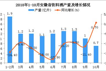 2018年10月安徽省饮料酒产量下降 同比增长0.7%