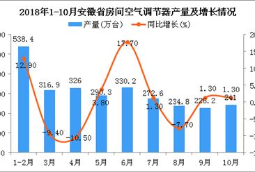 2018年1-10月安徽省空调产量为2776.4万台 同比增长4.2%