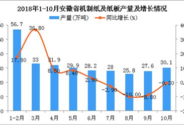 2018年1-10月安徽省机制纸及纸板产量为291.2万吨 同比增长3.8%