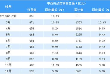 2018年1-11月全国中西药品零售数据分析:零售额同比增长9.3%(表)