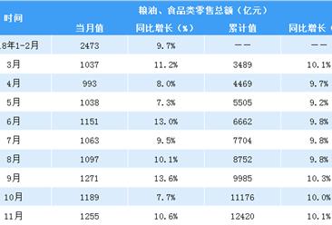 2018年1-11月全国粮油食品类零售数据分析:零售额同比增长10.1%(图表)