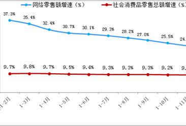 2018年1-11月全国网络零售额数据分析:网络零售额同比增长24.1%(附图表)