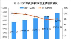 2018年武汉市产业结构及产业转移分析:智能制造装备等产业优先发展(图)