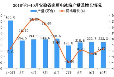 2018年1-10月安徽省家用电冰箱产量及增长情况分析