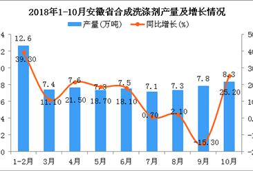 2018年1-10月安徽省合成洗涤剂产量及增长情况分析(图)