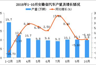 2018年1-10月安徽省汽车产量及增长情况分析