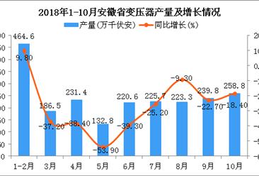 2018年1-10月安徽省变压器产量及增长情况分析