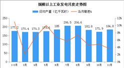 2018年11月中国能源生产情况月度分析报告(附全文)