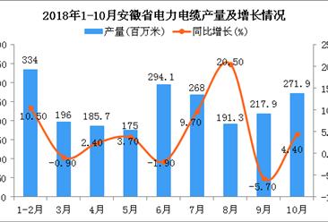 2018年1-10月安徽省电力电缆产量为2133.9百万米 同比增长4.5%