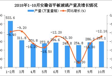2018年1-10月安徽省平板玻璃产量为2760.6万重量箱 同比下降15.8%