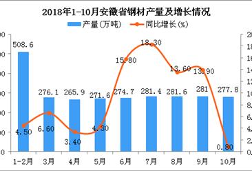 2018年1-10月安徽省钢材产量为2718.7万吨 同比增长8.8%