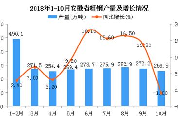 2018年1-10月安徽省粗钢产量为2646.6万吨 同比增长8.6%