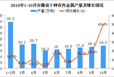 2018年1-10月安徽省十种有色金属产量同比增长16.2%