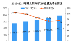 2018年湖北荆州市产业结构及产业转移分析:汽车等产业优先发展(图)